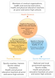 Aiming at producing highly qualified experts in the field of health and sports science